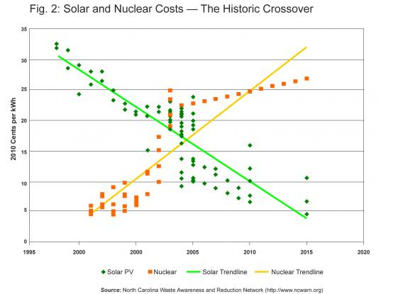 graph : Creating a Solar Belt in East Japan2