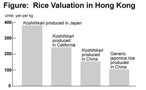 graph : Toward Universally Accepted Agriculture (Part III)Capitalize on Quality Excellence to Stimulate Exports.JPG