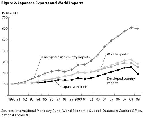 Graph : Japanese Exports And World Imports