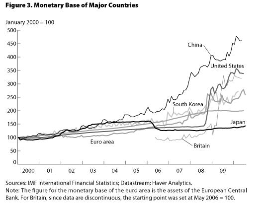 Graph : Monetary Base Of Major Countries