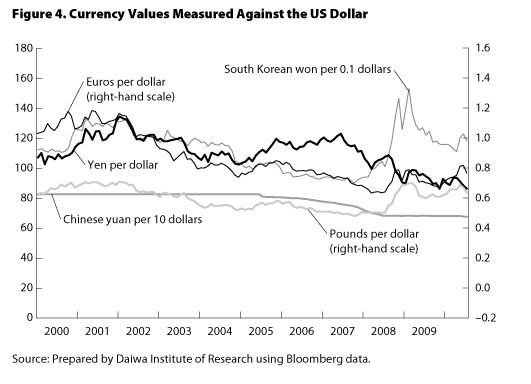 Graph : Currency Values Measured Against The USDollar