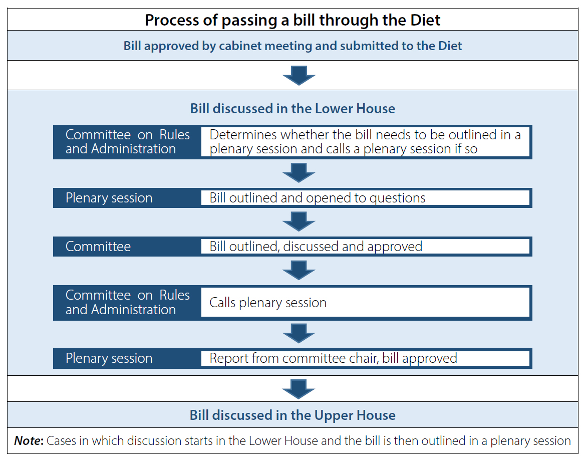 an analysis on the process of passing a bill