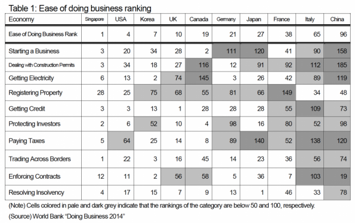 Table 1: Ease of doing business ranking