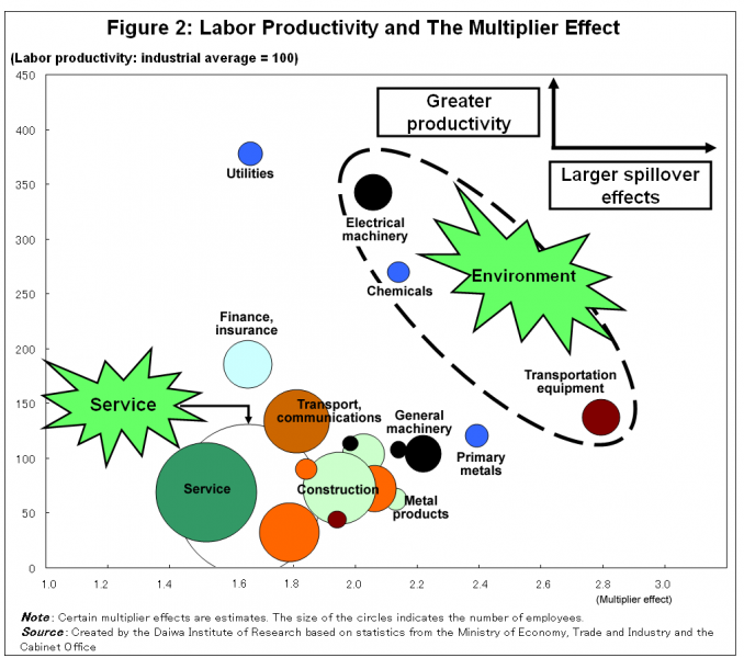 Figure2 : Labor Productivity and The Multpiler Effect