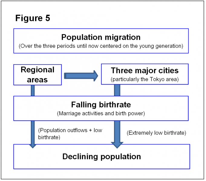 The Death of Regional Cities: A horrendous simulation Regional