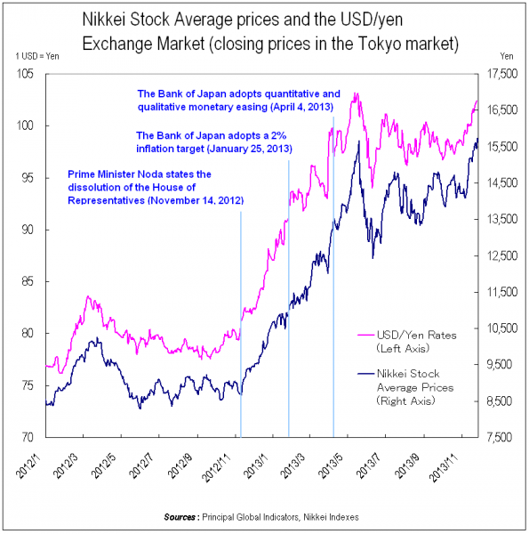 Nikkei Stock Average prices and the USD/yen Exchange Market (closing prices in the Tokyo market)