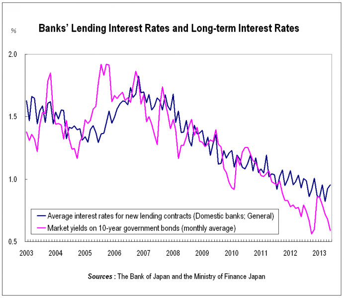 Banks' Lending Interest Rates and Long-term Interest Rates