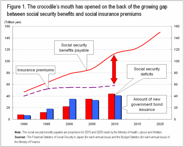 Figure 1. The crocodile's mouth has opened on the back of the growing gap between social security benefits and social insurance premiums