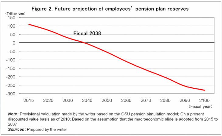 Figure 2. Future projection of employees' pension plan reserves