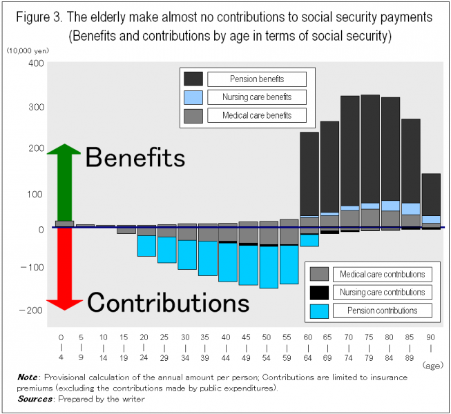 Figure 3. The elderly make almost no contributions to social security payments (Benefits and contributions by age in terms of social security )