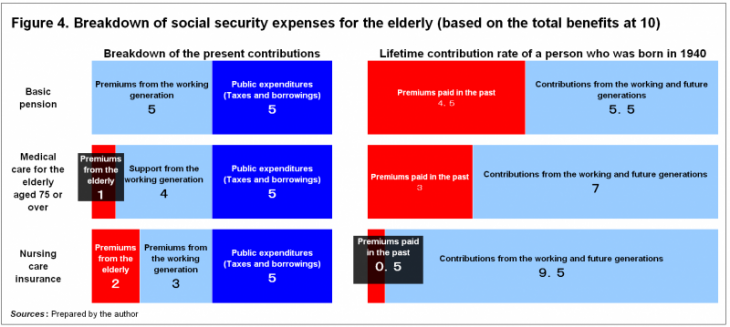 Figure 4. Breakdown of social security expenses for the elderly (based on the total benefits at 10)