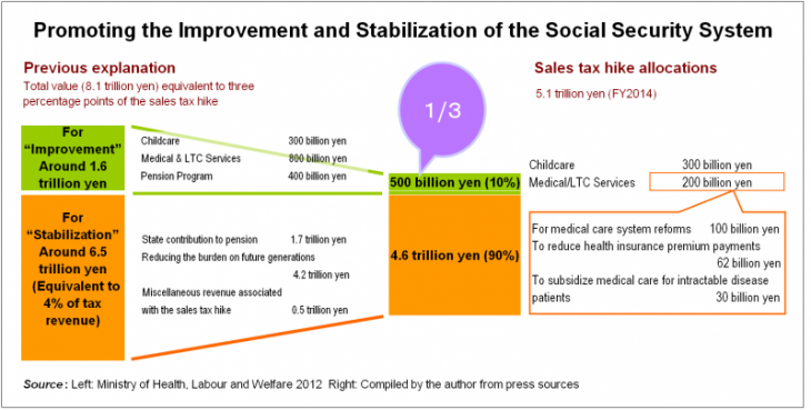 Promoting the Improvement and Stabilization of the Social Security System