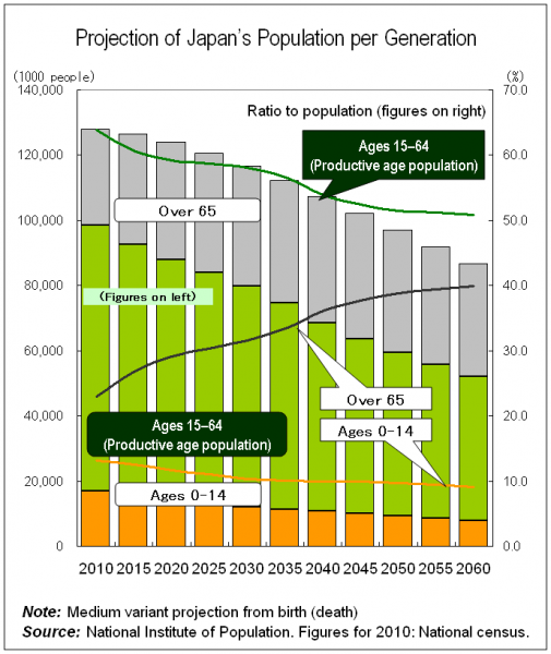 Projection of Japan's Population per Generation