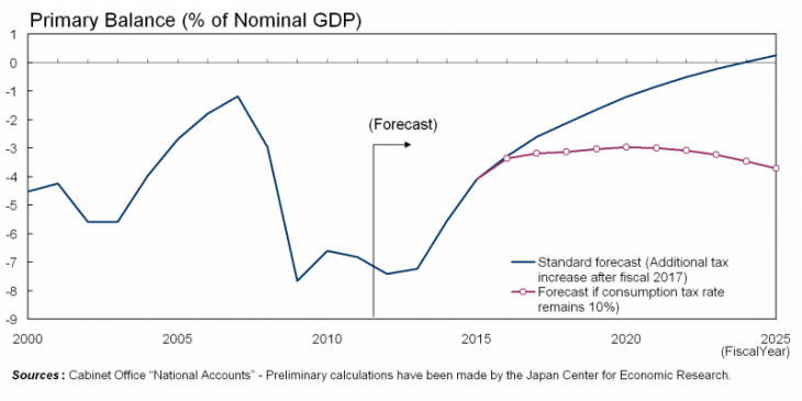 Primary Balance (% of Nominal GDP)