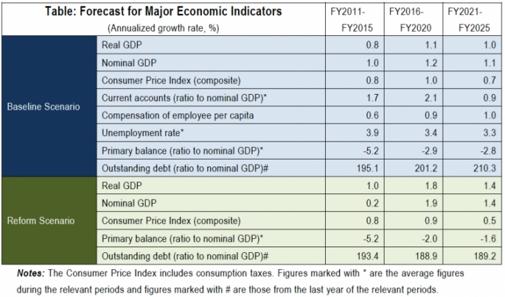 Table: Forecast for Major Economic Indicators