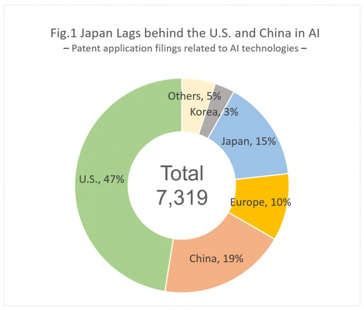 Note: The number of patent applications filed in Japan, the U.S., Europe, China, and South Korea during the period from 2008 through 2012 Source: Japan Patent Office