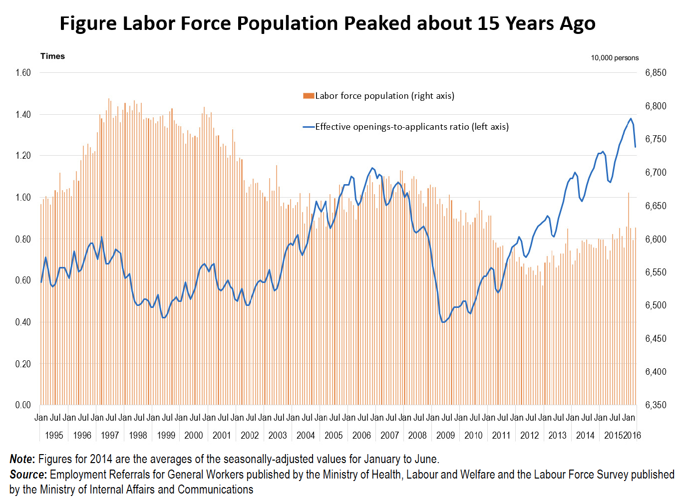 """the factors contributing to the shortage of labor in todays companies Managing a shortage is a tactical problem that most, if not all, managers will have the opportunity to face during an upcoming system labor shortage cycle be prepared [1] employment policy foundation, """" future labor skill shortages jeopardize american prosperity ,"""" october, 2001."""