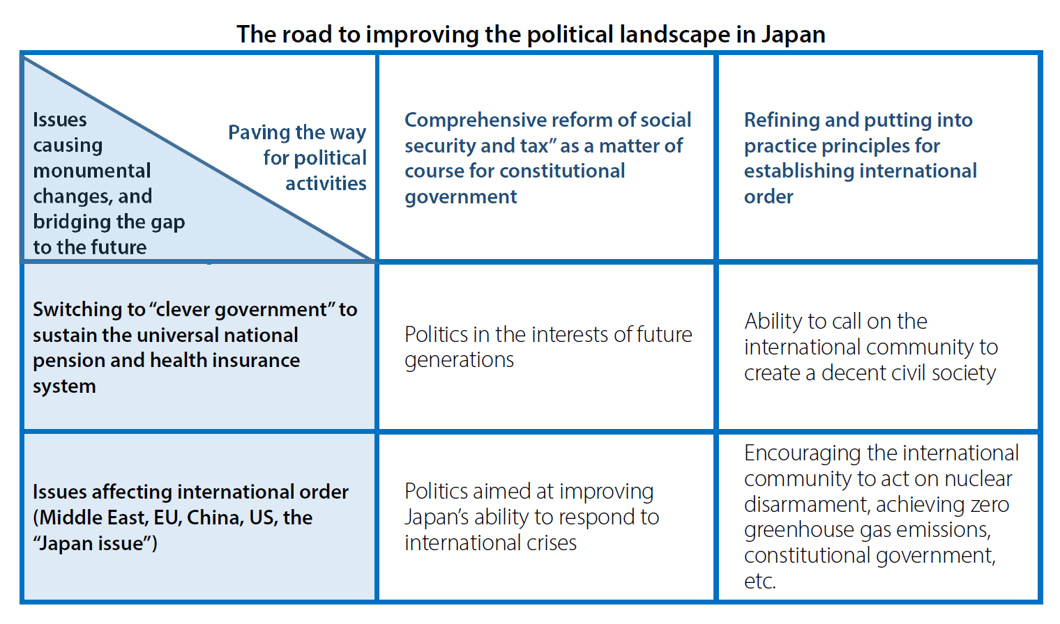interpreting the upper house elections two concerns about that in mind what are the medium to long term implications of maintaining the status quo as an option for ese politics