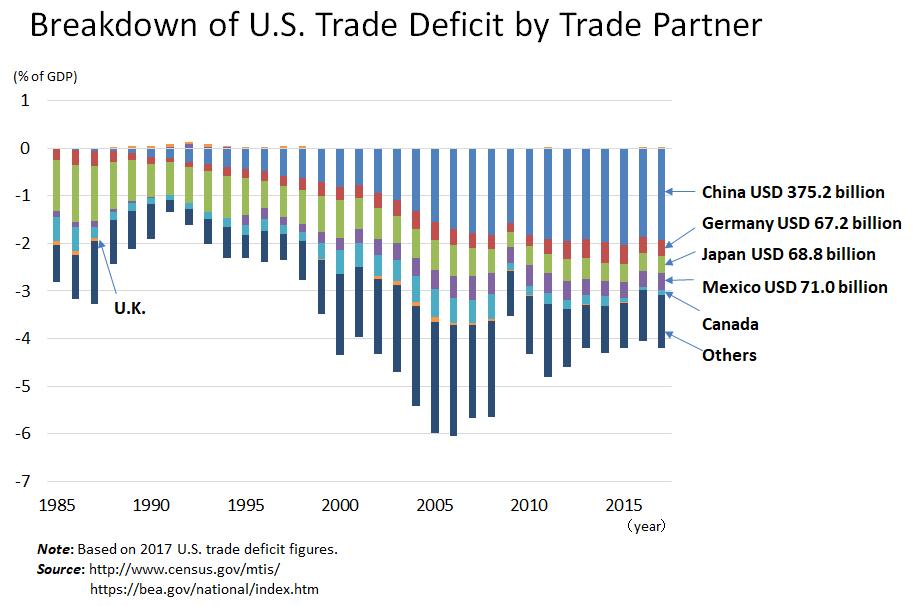 Focus of Japan-U S  Economic Dialogue (I)Japan Should Pull the U S