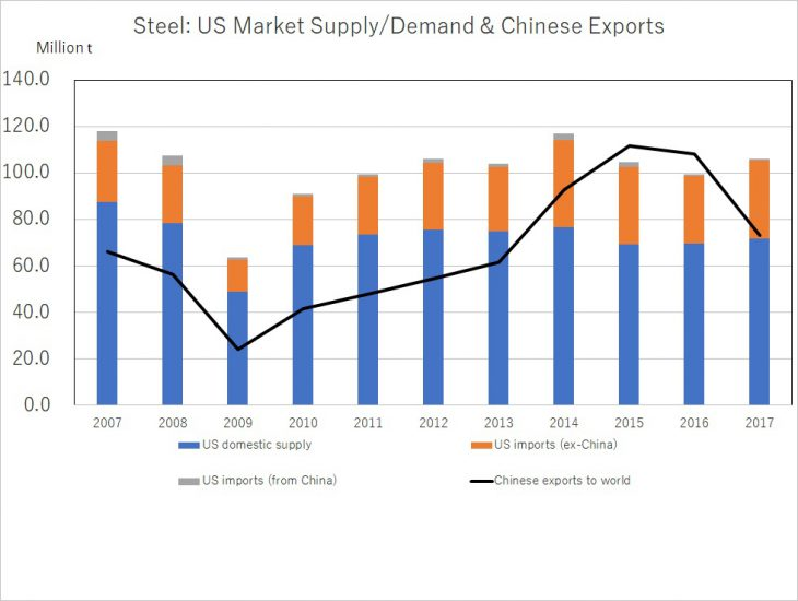 Source : Created by the author from the data, World Steel Association, Steel Statistical Yearbook; OECD, Steelmaking Capacity Database; US Department of Commerce, Steel Exports Report: China; U.S. Census Bureau, Imports of Steel Products; U.S. Department of Commerce, The Effect of Imports of Steel on National Security