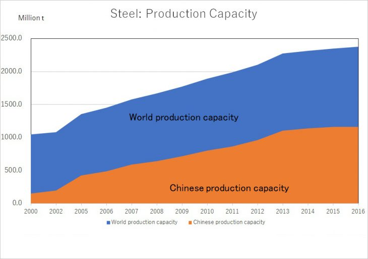 Source : OECD, Capacity development in the World Steel Industry