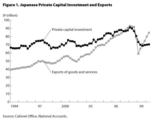 Graph : Japanese Private Capital Investment Exports