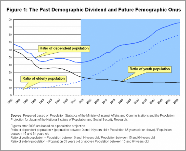 Figure 1: The Past Demographic Dividend and Future Femographic Onus