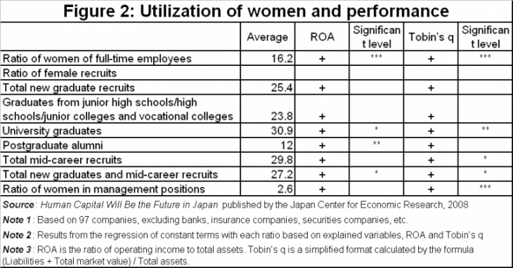 Figure 2: Utilization of women and performance