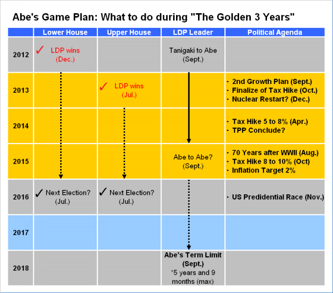 "Abe's Game Plan: What to do during ""The Golden 3 Years"""